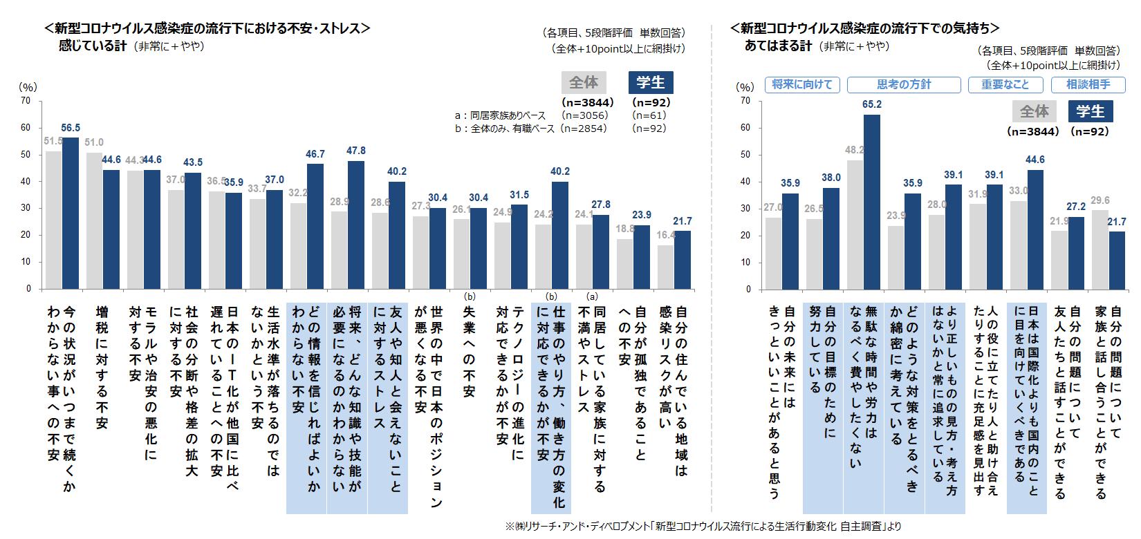 (図3)新型コロナウイルス感染症の流行下における不安・ストレスと気持ち(全体vs学生)